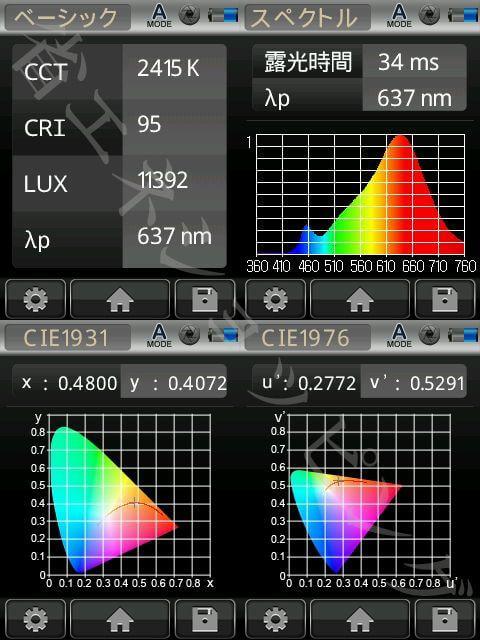 BeeLIGHTのLED電球「BH-0511NC-2400K」の演色性データ