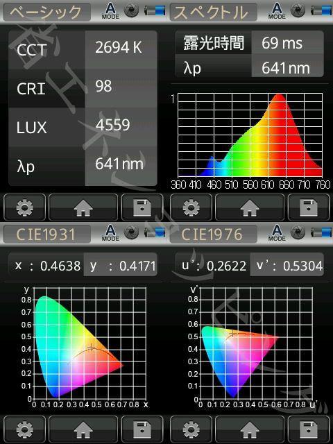 BeeLIGHTのLED電球「BH-1226RC-15-60BK」の演色性データ。