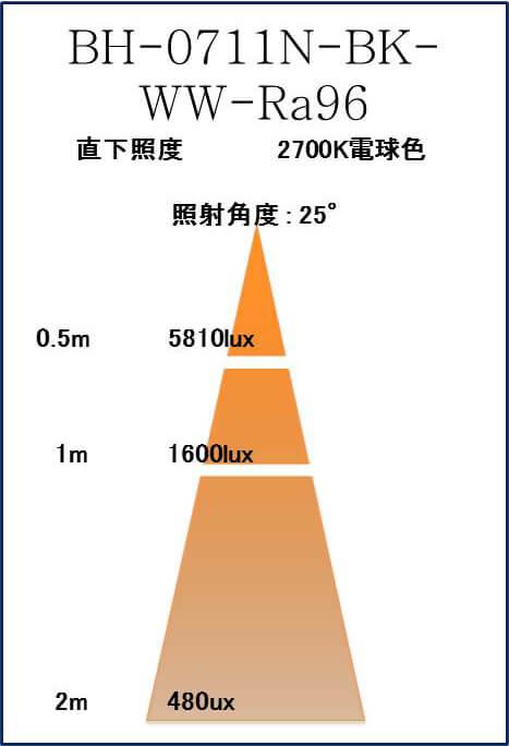 BeeLIGHTのLED電球「BH-0711N-BK-WW-Ra96」の照度図。