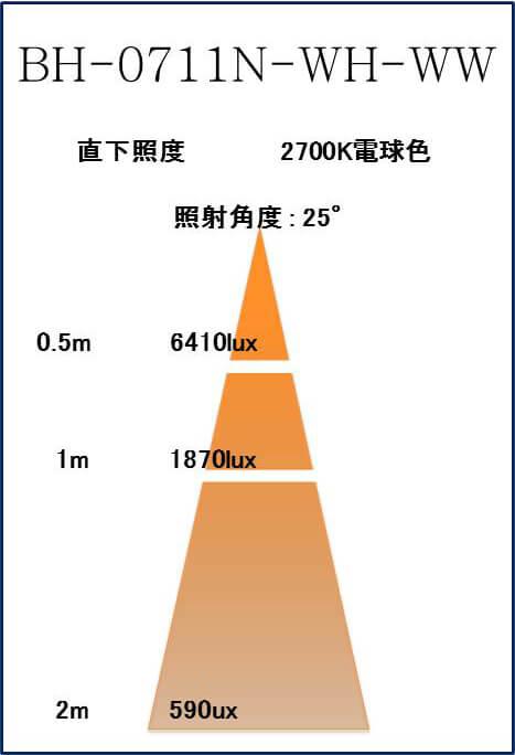 BeeLIGHTのLED電球「BH-0711N-WH-WW」の照度図。