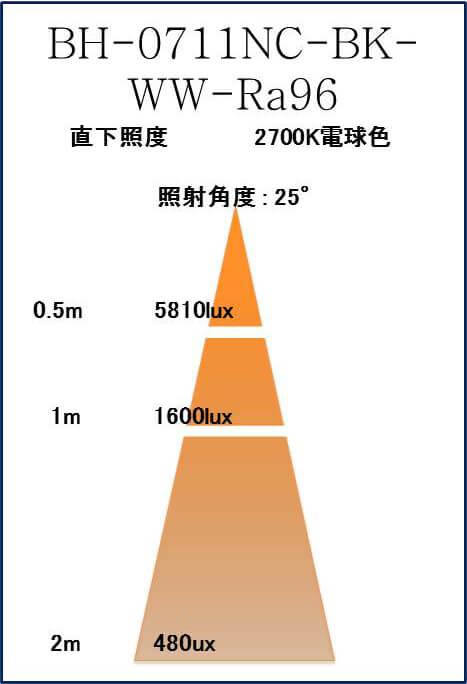 BeeLIGHTのLED電球「BH-0711NC-BK-WW-Ra96」の照度図。