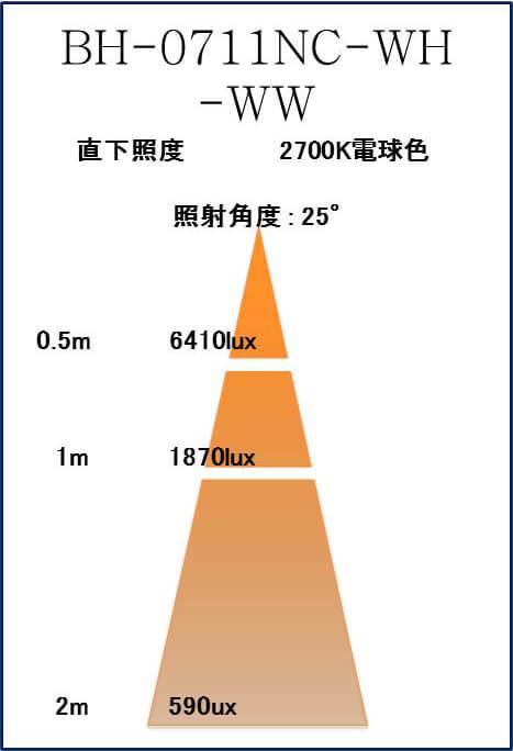 BeeLIGHTのLED電球「BH-0711NC-WH-WW」の照度図。