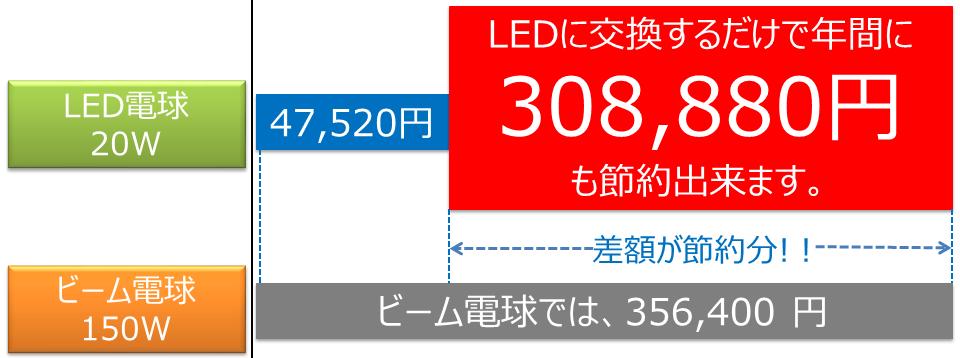 BeeLIGHT製品の節電効果を解説したグラフ。
