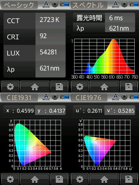BeeLIGHTのLED電球「BH-1226NC-WH-WW-Ra92」の演色性データ。