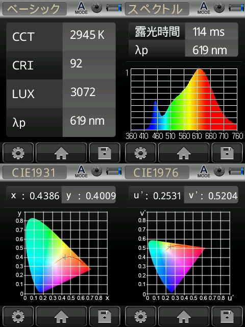 BeeLIGHTのLED電球「BH-1526B-WH-WW-Ra92」の演色性データ。