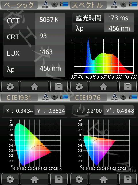 BeeLIGHTのLED電球「BST-03-Ra92-TW」の演色性データ。