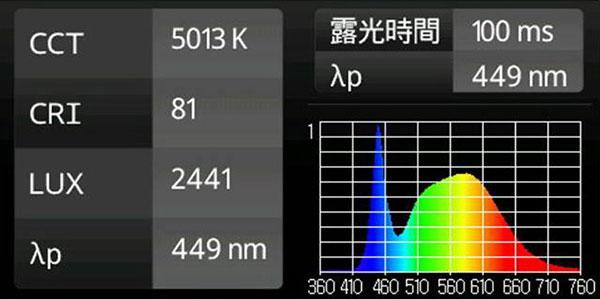 5,000K昼白色 Ra81通常タイプLED蛍光灯の演色性データ