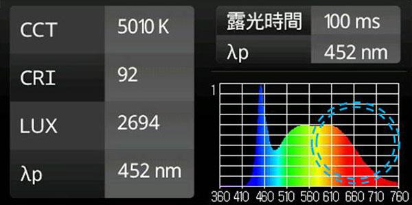 BeeLIGHTの高演色LED蛍光灯「BTL07-Ra92-5000K-600」の演色性データ