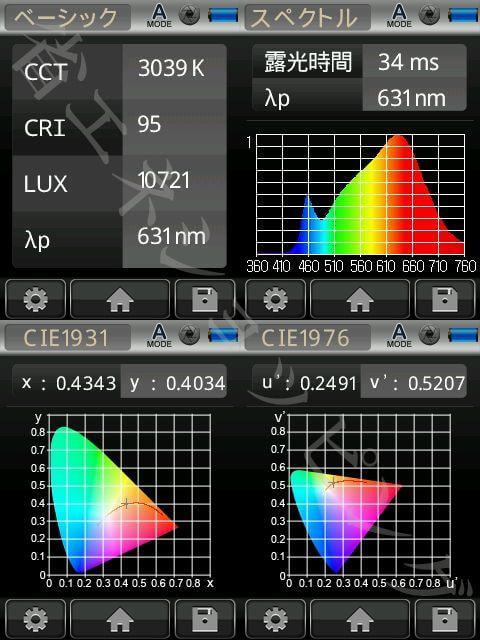 BeeLIGHTのLED電球「BH-0511N-3000K」の演色性データ