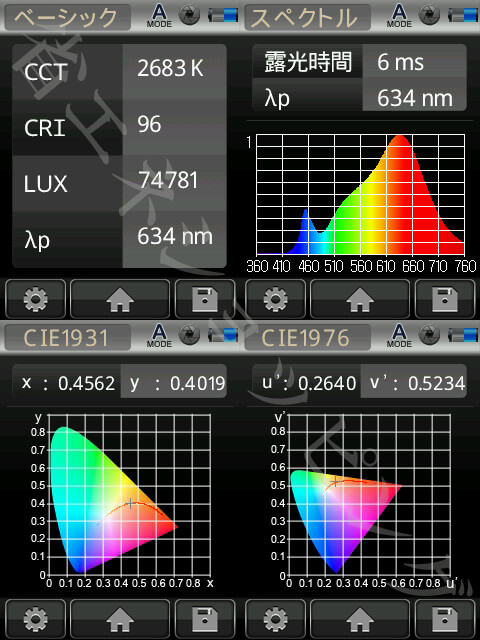BeeLIGHTのLED電球「BH-0711NC-WH-WW-Ra96」の演色性データ