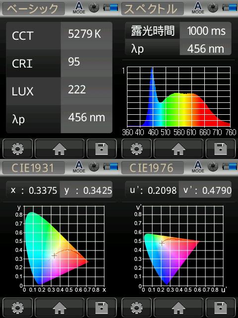 BeeLIGHTのLED電球「BH-1226RC-WH-TW-15-60」の演色性データ。