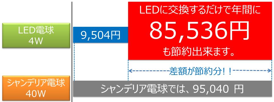 BeeLIGHT製品の節電効果を解説したグラフ